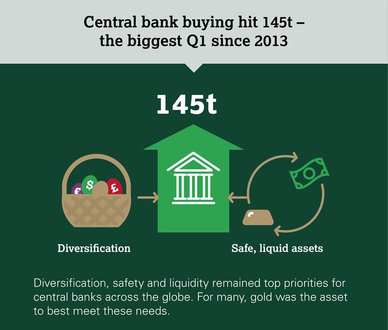 In questa infografica diffusa dal WGC si evidenzia come le banche centrali abbiano acquisito oro per diversificare le proprie riserve in modo sicuro e liquido
