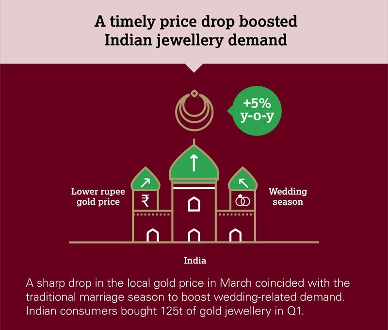 Questa infografica del WGC evidenzia i fattori che hanno portato la domanda d'oro in India, su base annua, a crescere del 5%: un prezzo dell'oro in rupie più contenuto e gli acquisti legati alla stagione dei matrimoni
