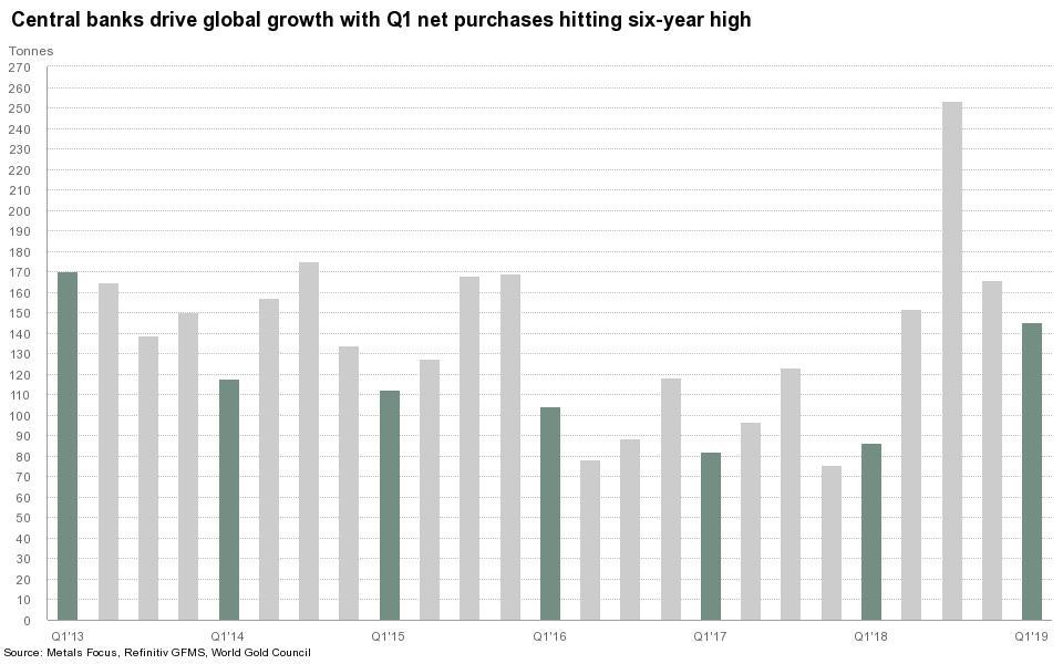 Il grafico, con le barre più scure, mostra la domanda in oro nei primi trimestri dal 2013 al 2019: quest'anno il secondo miglior risultato del periodo, determinato dagli acquisti delle banche centrali