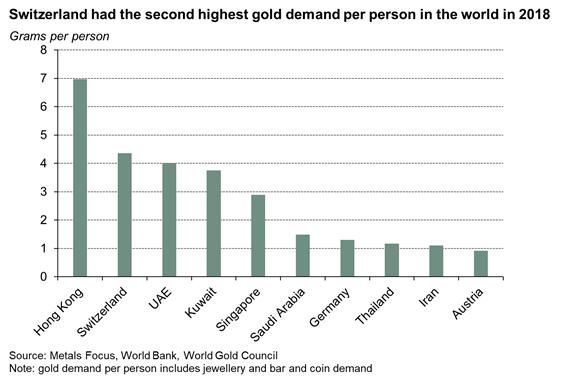 Ogni cittadino svizzero domanda mediamente 4 grammi circa d'oro l'anno (superando gli Emirati Arabi Uniti), mentre Hong Kong svetta con una richiesta pro capite di 7 grammi circa