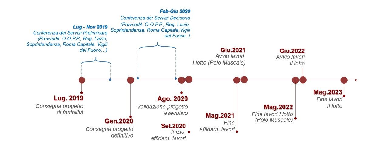 Timeline dei lavori alla Zecca: entro il 2023 ci sarà l'inaugurazione?