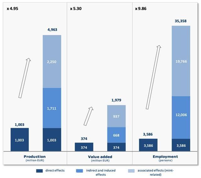 Valore della produzione di monete, valore aggiunto (signoraggio) e numero di impiegati diretti del settore a confronto con effetti indotti e associati a tale attività industriale secondo la ricerca condotta a Vienna