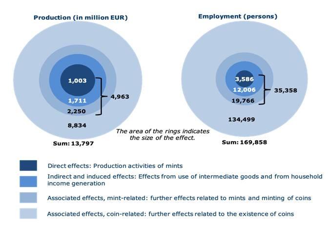 """Ecco i dati economici e occupazionali relativi alla produzione di moneta nella UE: gli """"spiccioli"""" contribuiscono al PIL comuntario per quasi 14 miliardi di euro e danno lavoro a circaq 170 mila persone"""
