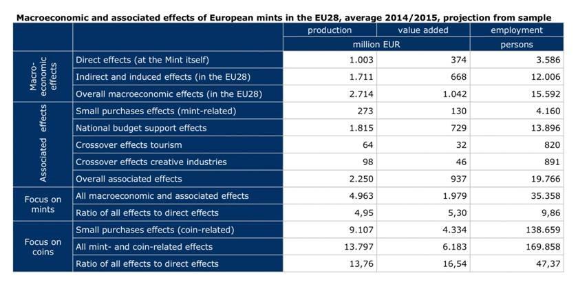 Proiezione dei dati complessivi, rilevati per il biennio 2014/2015, sulle singole voci legate alla coniazione di moneta come forma di industria produttiva