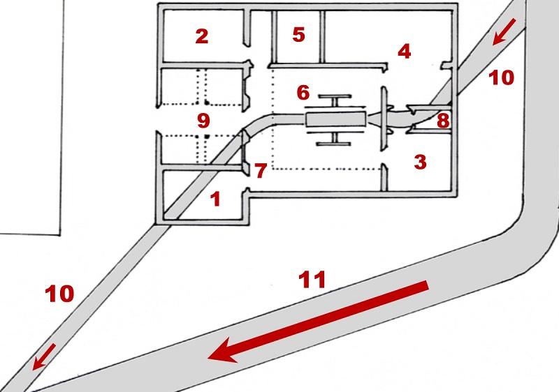 """La pianta della prima zecca idraulica impiantata a Lucca (elaborazione del disegno originale conservato presso l'Archivio di Stato di Lucca). Legenda: (1) """"Stanza per l'Ill.Offizio""""; (2) """"Stanza per il zecchiere""""; (3) """"Stanza per i taglioli""""; (4) """"Stanza per uso de' Bianch[imento] e per Fonderia""""; (5) """"Stanza per il carbone""""; (6) Trafila; (7) """"Andito""""; (8) """"Stanz[ino] per il cugnatore""""; (9) """"Orto""""; (10) Condotta forzata; (11) Fosso principale"""