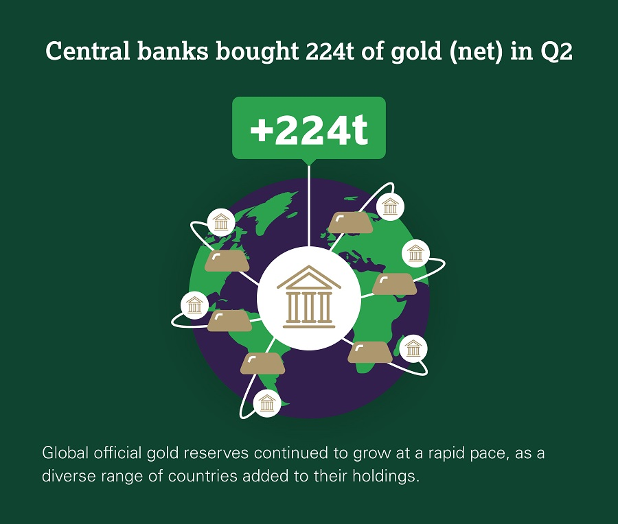 224 tonnellate d'oro acquistate in tre mesi dalle banche centrali non sono poche, specie se ad approvvigionarsi di metallo prezioso sono soprattutto i paesi emergenti (fonte: WGC)