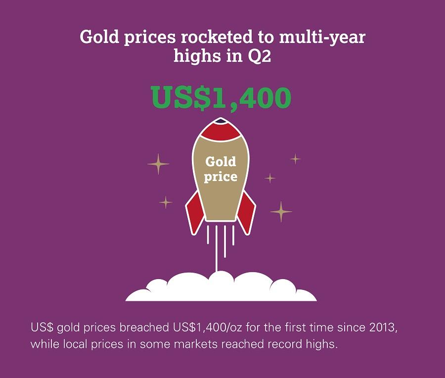 Il prezzo dell'oro in dollari è salito ai massimi dal 2013 e, in alcune valute locali, ha raggiunto addirittura i record assoluti (fonte: WGC)