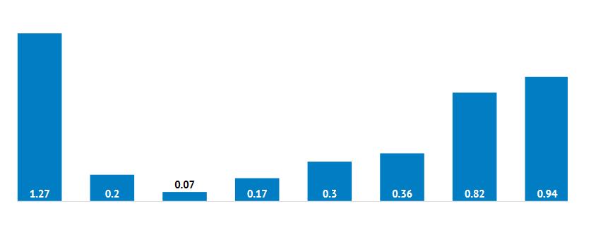 Gli euro centesimi resistono, almeno in Estonia: nel grafico, il numero di monete coniate da Tallinn nel primo trimestre 2020 partendo dai 2 euro (1,27 milioni di pezzi) per arrivare ai tagli minori. In particolare, si registrano 820 mila monete da 2 euro cent e 940 mila da 1 cent